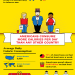 Fat America with Poor Dental Health