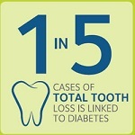 Diabetes and Dental Health Care
