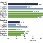 CDC Report Children's Untreated Tooth Decay