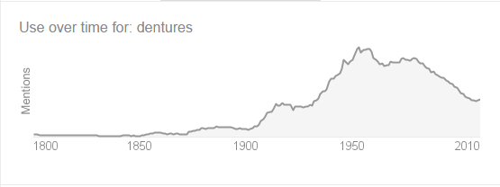 Dentures Use Over Time